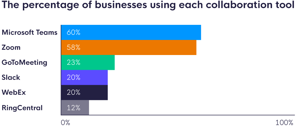 A bar chart comparing business collaboration tools