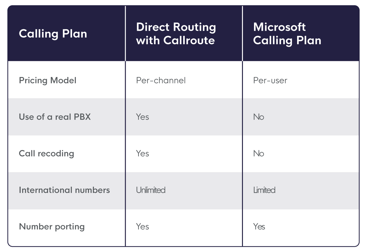 A table comparing callroute and microsoft teams