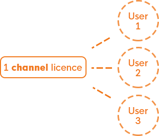 Channel Pricing Diagram