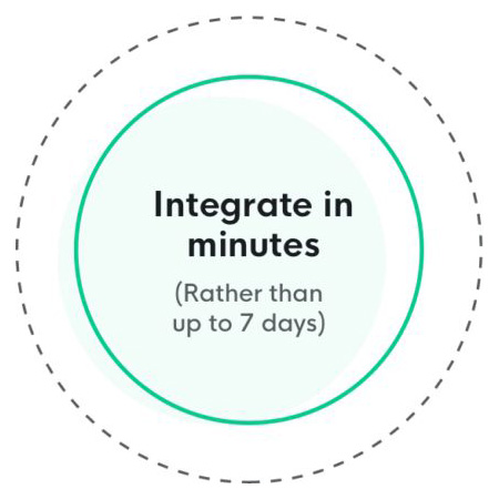 Integrate in Minutes